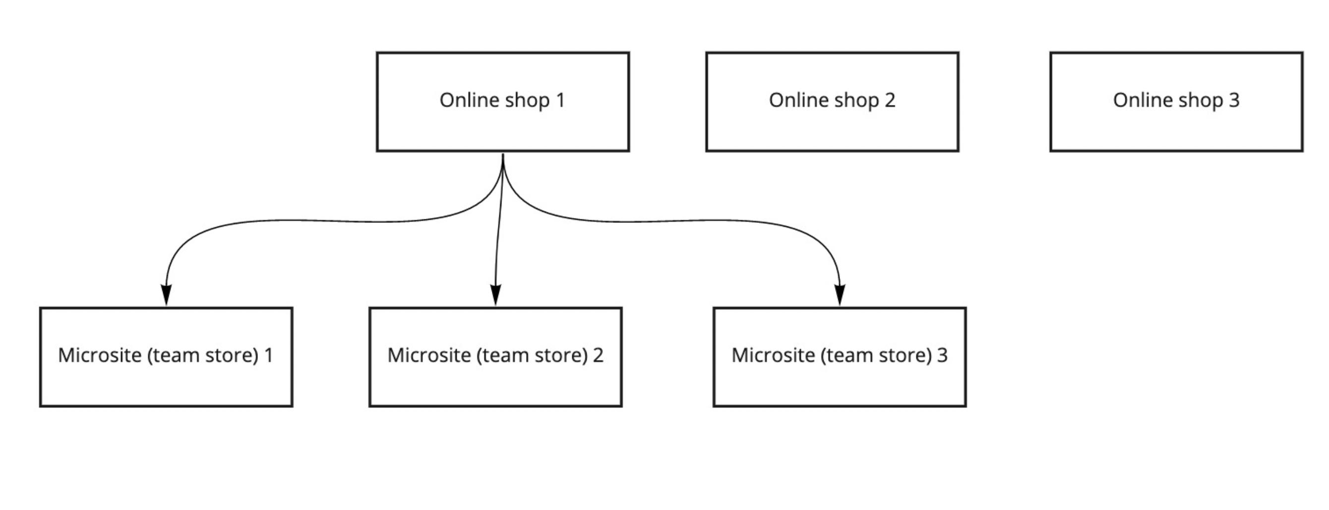 Multi-store-diagram